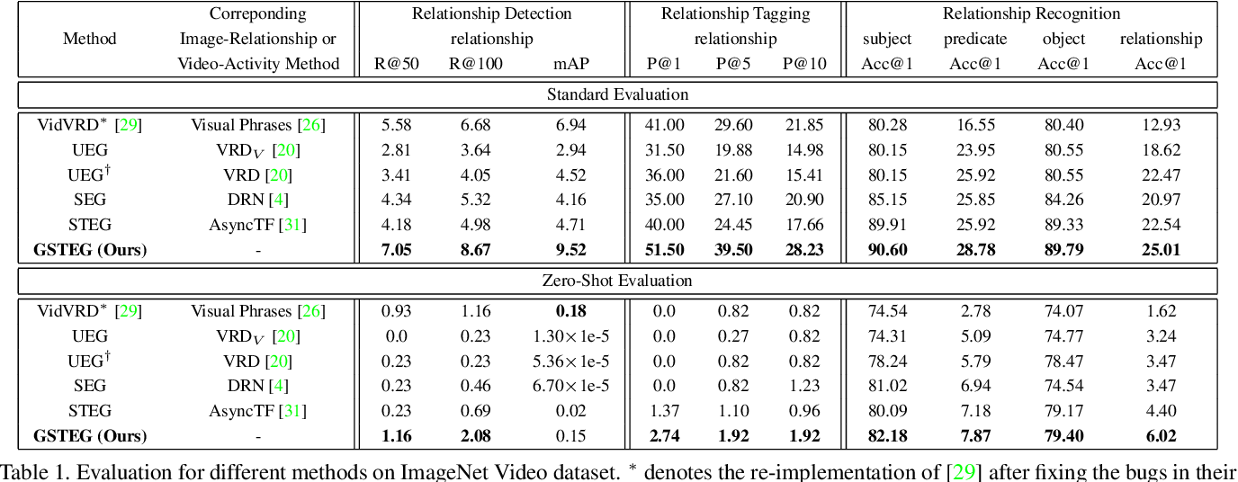 Figure 2 for Video Relationship Reasoning using Gated Spatio-Temporal Energy Graph