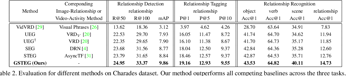 Figure 4 for Video Relationship Reasoning using Gated Spatio-Temporal Energy Graph