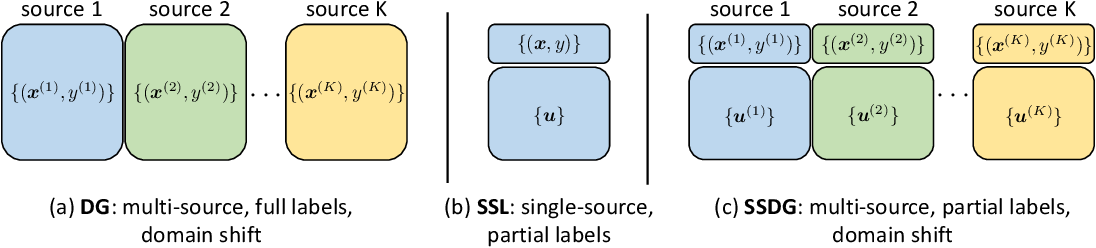 Figure 1 for Semi-Supervised Domain Generalization with Stochastic StyleMatch