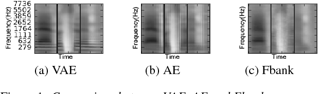 Figure 2 for Learning Latent Representations for Speech Generation and Transformation