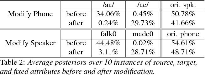 Figure 4 for Learning Latent Representations for Speech Generation and Transformation
