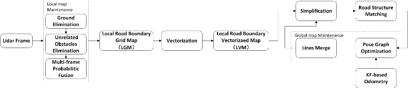 Figure 1 for Automatic Vector-based Road Structure Mapping Using Multi-beam LiDAR