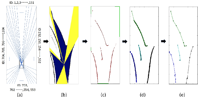 Figure 3 for Automatic Vector-based Road Structure Mapping Using Multi-beam LiDAR
