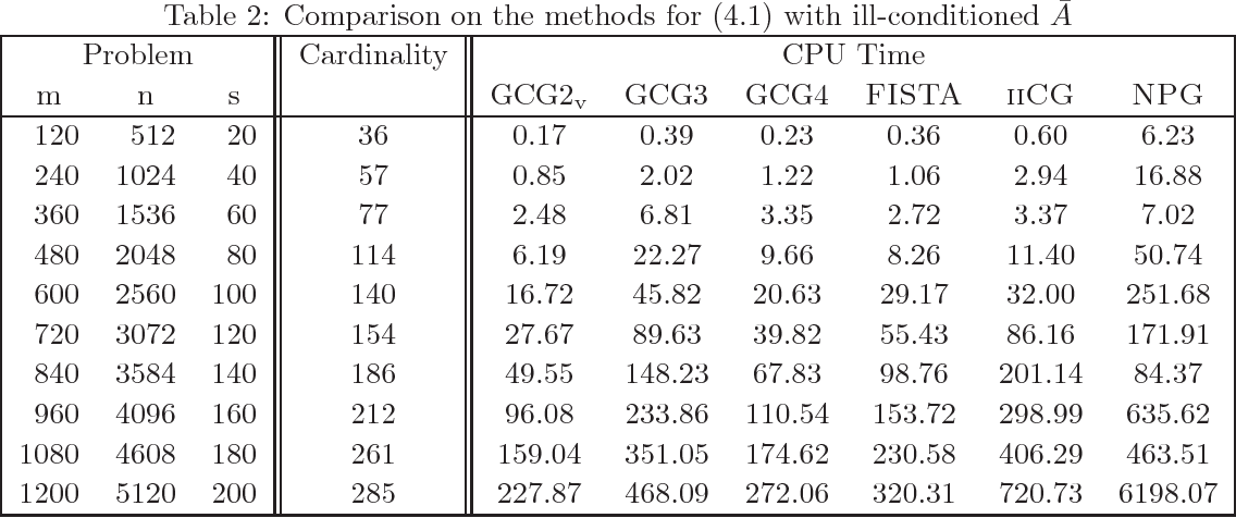 Figure 2 for Generalized Conjugate Gradient Methods for $\ell_1$ Regularized Convex Quadratic Programming with Finite Convergence