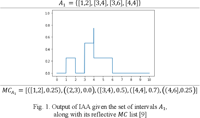 Figure 1 for Methods of ranking for aggregated fuzzy numbers from interval-valued data