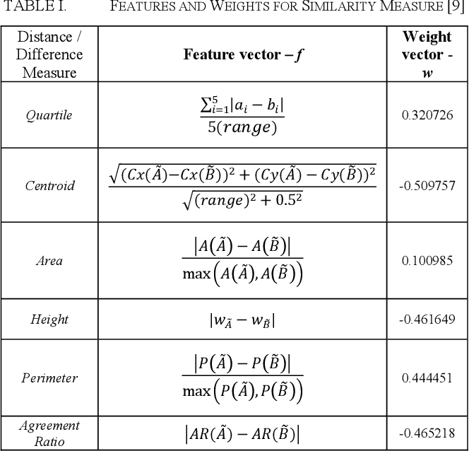 Figure 4 for Methods of ranking for aggregated fuzzy numbers from interval-valued data