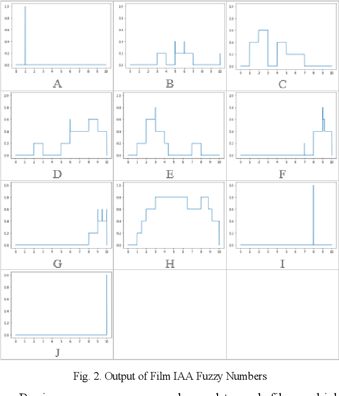 Figure 2 for Methods of ranking for aggregated fuzzy numbers from interval-valued data