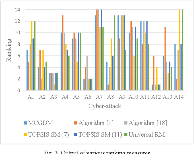 Figure 3 for Methods of ranking for aggregated fuzzy numbers from interval-valued data