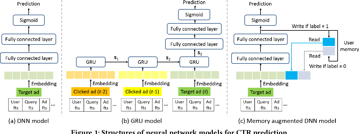 Figure 1 for Click-Through Rate Prediction with the User Memory Network