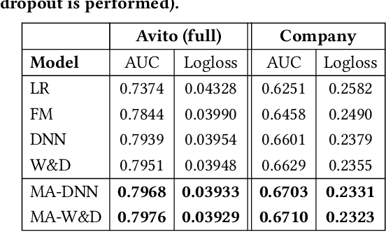 Figure 4 for Click-Through Rate Prediction with the User Memory Network