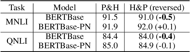 Figure 2 for Symmetric Regularization based BERT for Pair-wise Semantic Reasoning