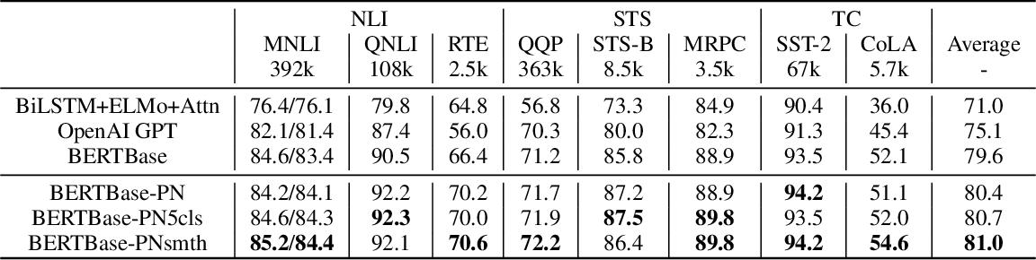 Figure 3 for Symmetric Regularization based BERT for Pair-wise Semantic Reasoning