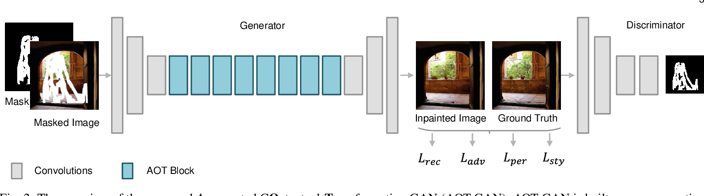 Figure 3 for Aggregated Contextual Transformations for High-Resolution Image Inpainting