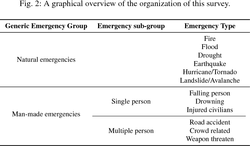 Figure 2 for Review on Computer Vision Techniques in Emergency Situation