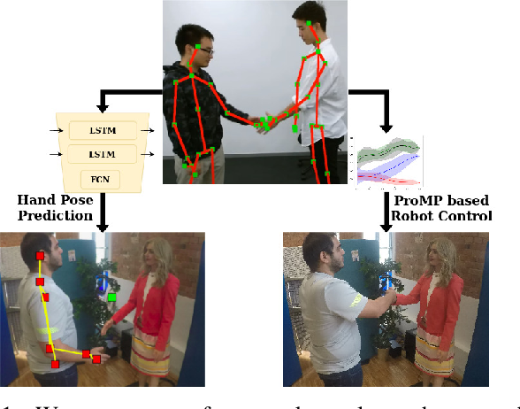Figure 1 for Learning Human-like Hand Reaching for Human-Robot Handshaking
