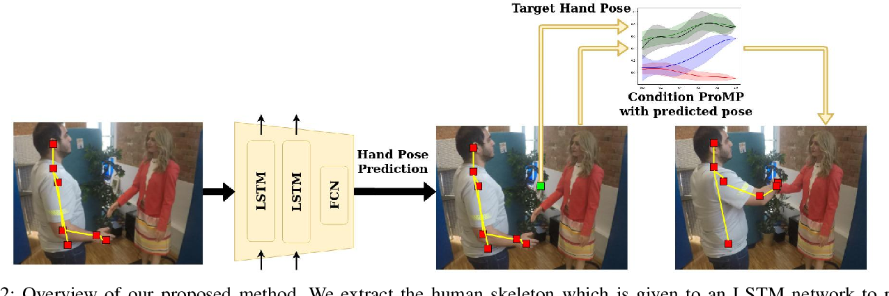 Figure 2 for Learning Human-like Hand Reaching for Human-Robot Handshaking