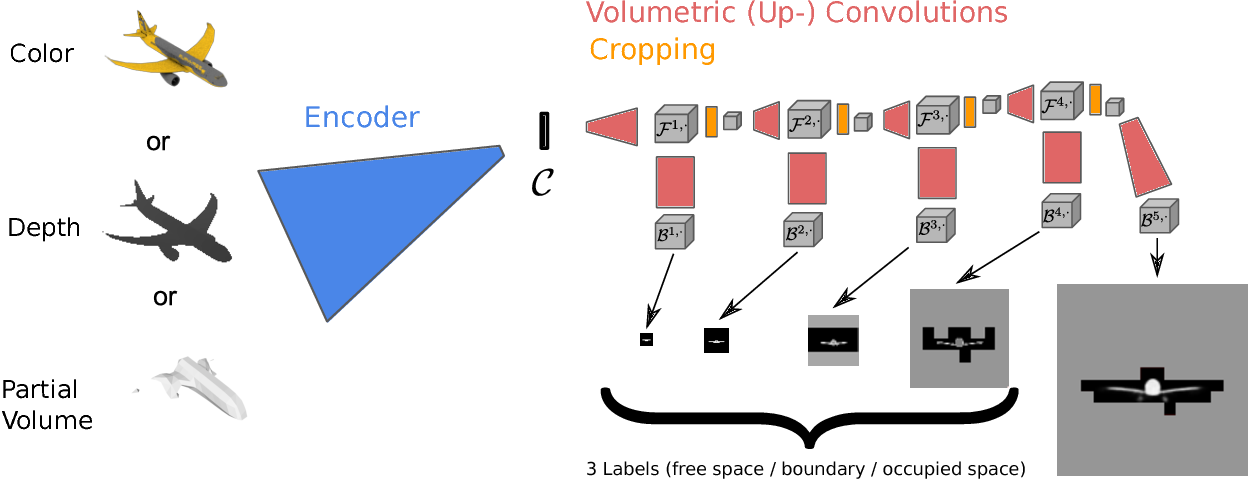 Figure 3 for Hierarchical Surface Prediction for 3D Object Reconstruction