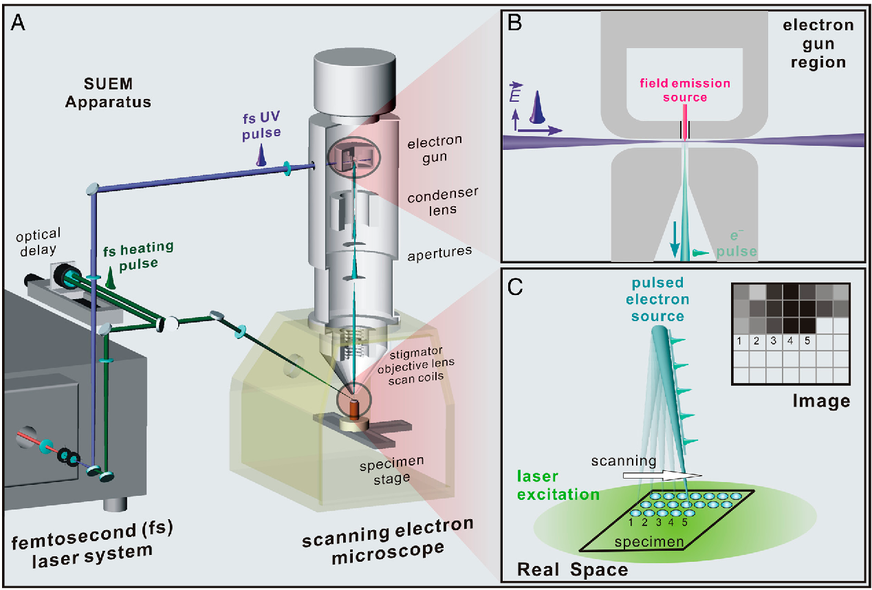 Figure 1 from scanning ultrafast electron microscopy semantic scholar figure 1 ccuart Images