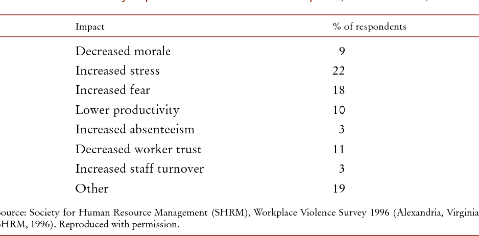 Table 22 from Violence at work  - Semantic Scholar