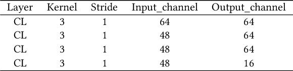 Figure 1 for Lightweight Image Super-Resolution with Information Multi-distillation Network