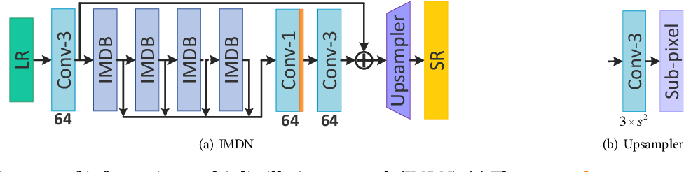Figure 2 for Lightweight Image Super-Resolution with Information Multi-distillation Network