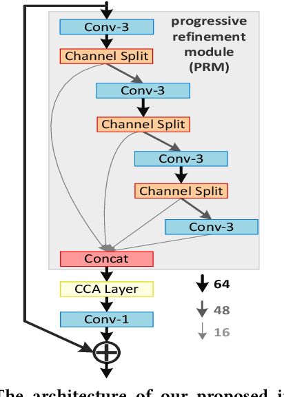 Figure 3 for Lightweight Image Super-Resolution with Information Multi-distillation Network