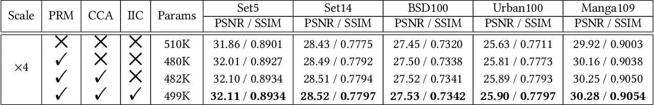Figure 4 for Lightweight Image Super-Resolution with Information Multi-distillation Network