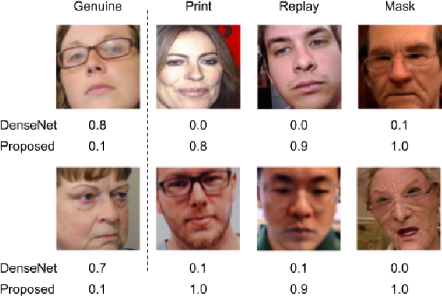 Figure 1 for MixNet for Generalized Face Presentation Attack Detection
