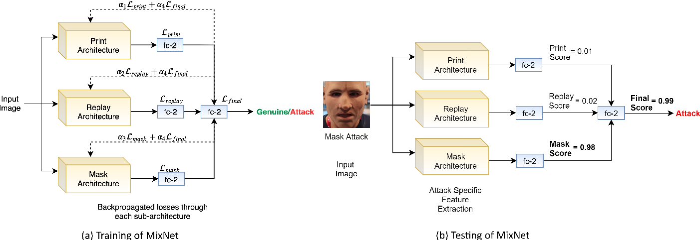 Figure 2 for MixNet for Generalized Face Presentation Attack Detection