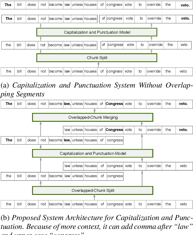 Figure 3 for Fast and Accurate Capitalization and Punctuation for Automatic Speech Recognition Using Transformer and Chunk Merging