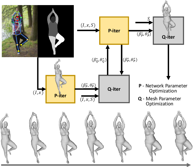 Figure 2 for Everybody Is Unique: Towards Unbiased Human Mesh Recovery