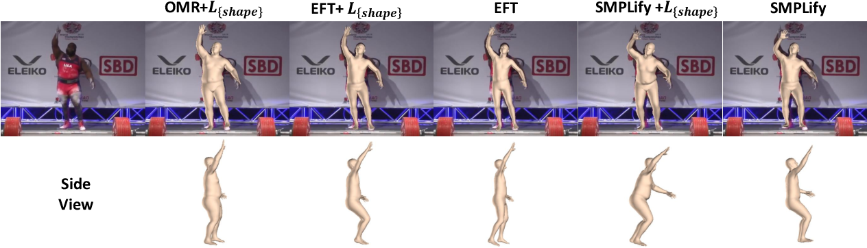 Figure 4 for Everybody Is Unique: Towards Unbiased Human Mesh Recovery
