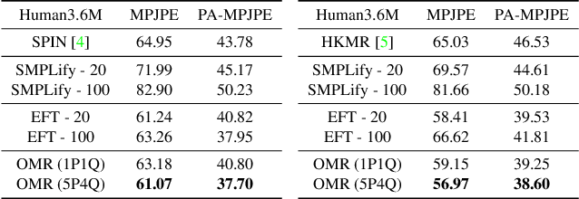 Figure 3 for Everybody Is Unique: Towards Unbiased Human Mesh Recovery