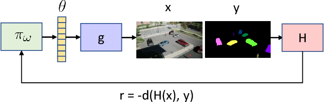 Figure 3 for VADRA: Visual Adversarial Domain Randomization and Augmentation