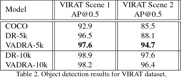 Figure 4 for VADRA: Visual Adversarial Domain Randomization and Augmentation