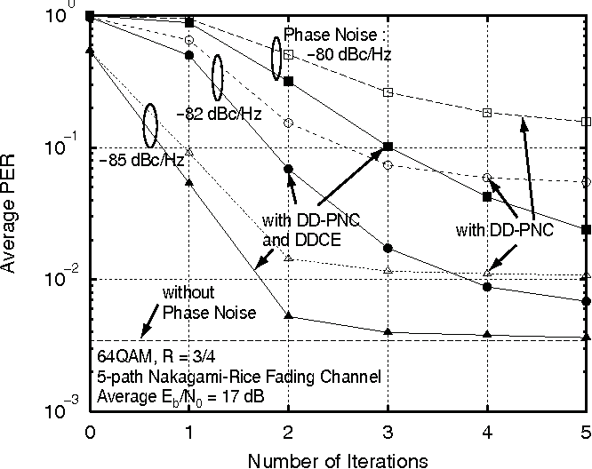 Iterative receiver employing phase noise compensation and channel iterative receiver employing phase noise compensation and channel estimation for millimeter wave ofdm systems ccuart Images