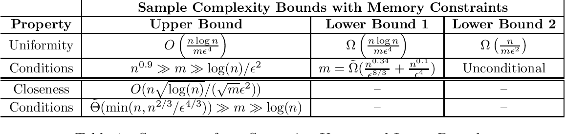 Figure 1 for Communication and Memory Efficient Testing of Discrete Distributions