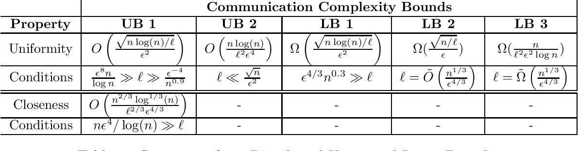 Figure 2 for Communication and Memory Efficient Testing of Discrete Distributions