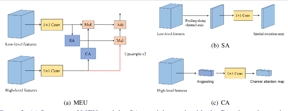 Figure 3 for Feature Pyramid Encoding Network for Real-time Semantic Segmentation