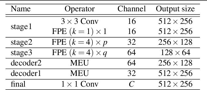 Figure 2 for Feature Pyramid Encoding Network for Real-time Semantic Segmentation