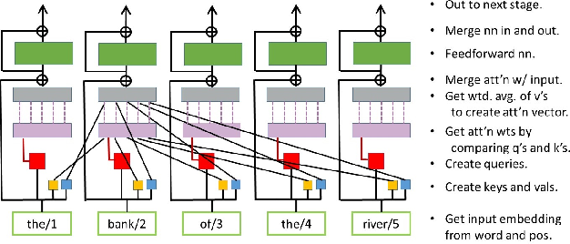 Figure 3 for Extending Machine Language Models toward Human-Level Language Understanding