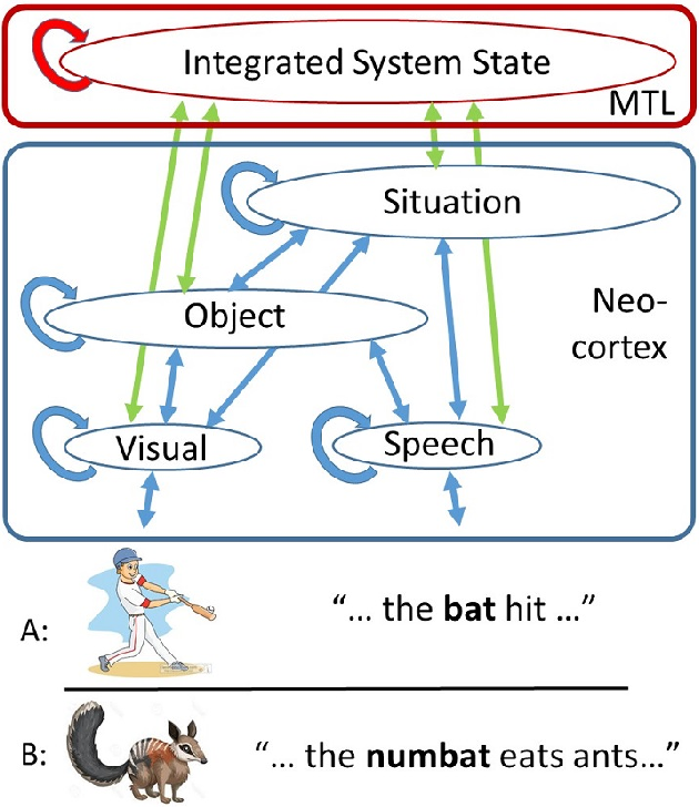 Figure 4 for Extending Machine Language Models toward Human-Level Language Understanding