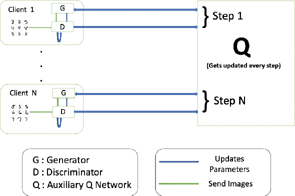 Figure 1 for DPD-InfoGAN: Differentially Private Distributed InfoGAN