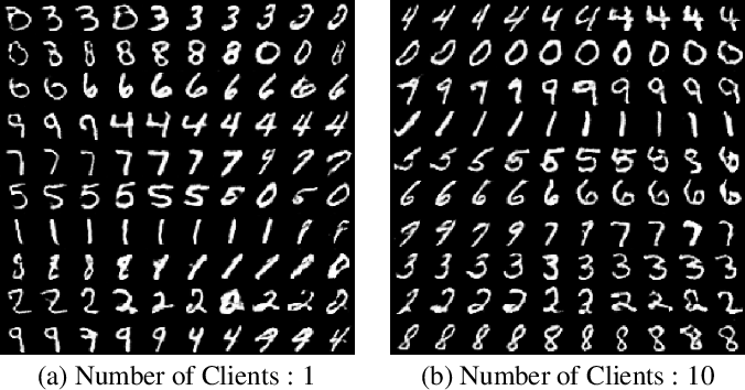 Figure 4 for DPD-InfoGAN: Differentially Private Distributed InfoGAN