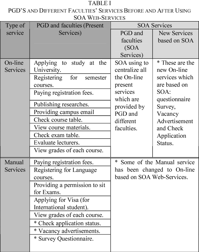 PDF] Using Services Oriented Architecture to Improve