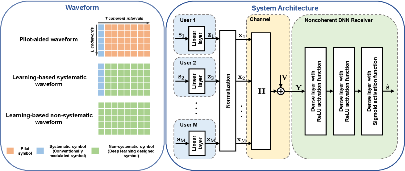 Figure 1 for On Deep Learning Solutions for Joint Transmitter and Noncoherent Receiver Design in MU-MIMO Systems