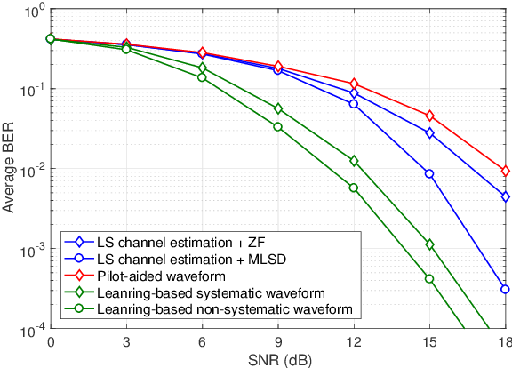 Figure 4 for On Deep Learning Solutions for Joint Transmitter and Noncoherent Receiver Design in MU-MIMO Systems