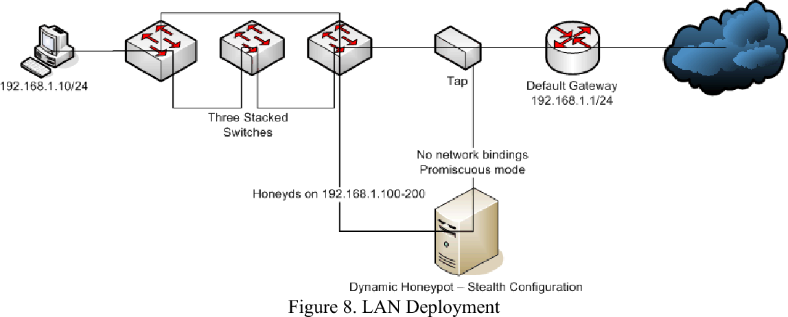 A Dynamic Honeypot Design for Intrusion Detection - Semantic Scholar