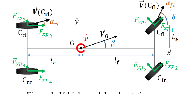 Figure 2 for Coupled Longitudinal and Lateral Control of a Vehicle using Deep Learning