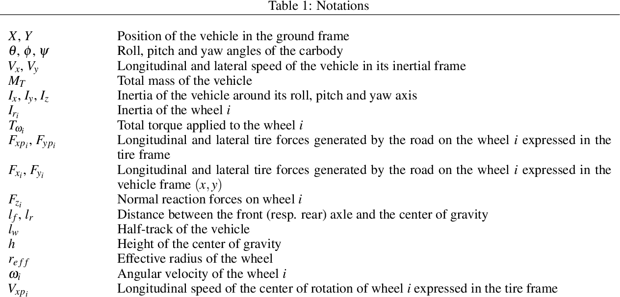 Figure 1 for Coupled Longitudinal and Lateral Control of a Vehicle using Deep Learning